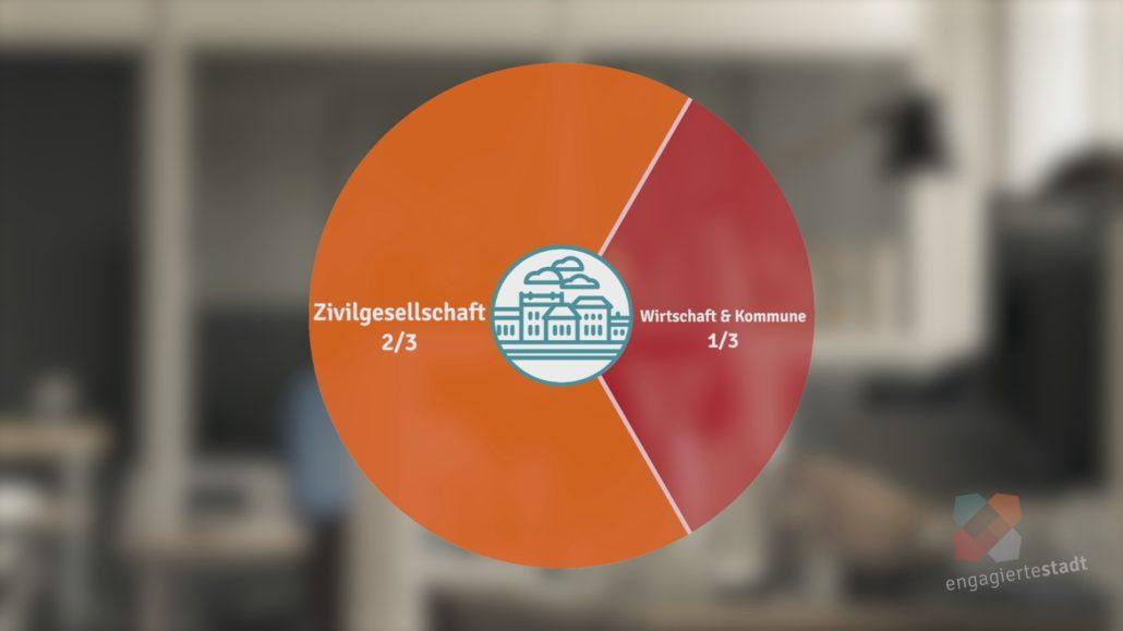 Ein Tortendiagramm als animierte Datenvisualisierung